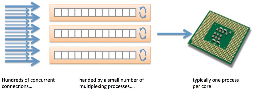azure application gateway slow response fix