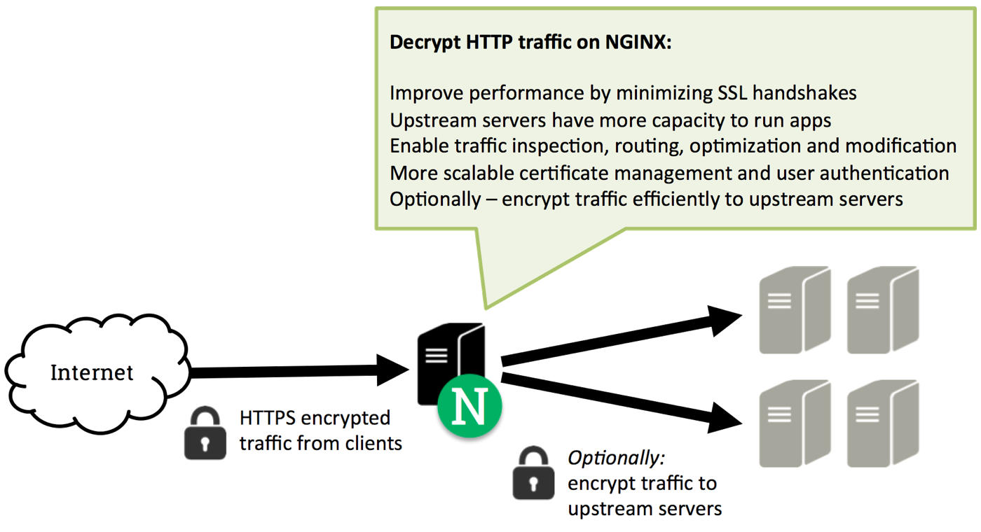 Ssltls offloading encryption and certificates with nginx ssltls offloading xflitez Images