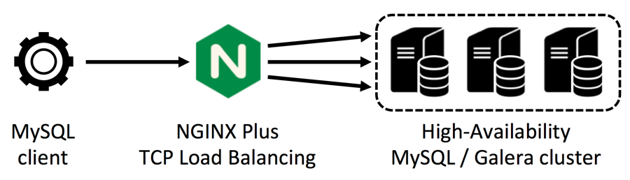 Using NGINX Plus to load balance TCP traffic to a Galera cluster of MySQL database servers creates a high-availability deployment