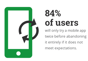 84% of users will only try a mobile app twice