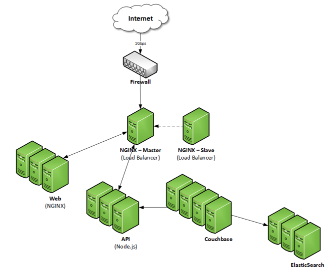 NGINX Plus web serving and load balancing are central to the InkaBinka architecture