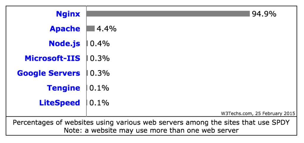 NGINX 95 percent sites using SPDY as an element W3Techs