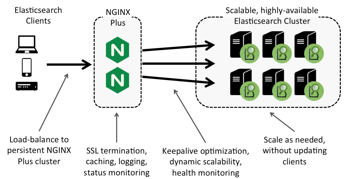 Elasticsearch nginx better together nginx the advantages of deploying nginx plus with elasticsearch xflitez Gallery