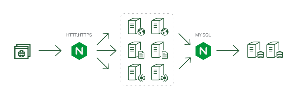 Announcing NGINX Plus Release 6 with Enhanced Features