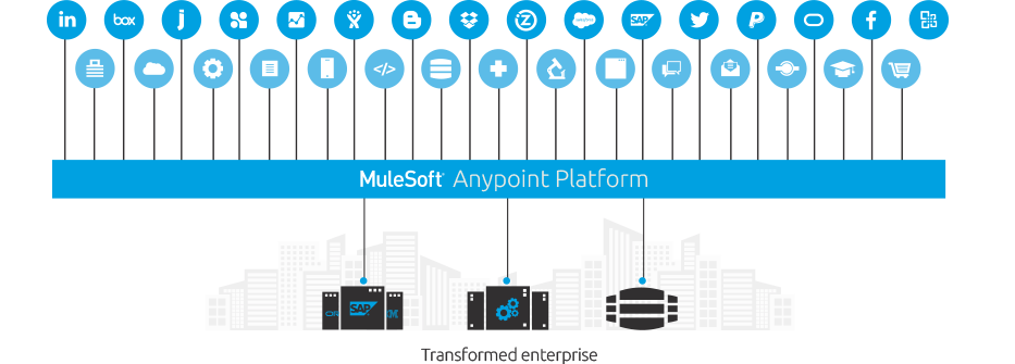 MuleSoft Anypoint Platform Relies on NGINX Plus