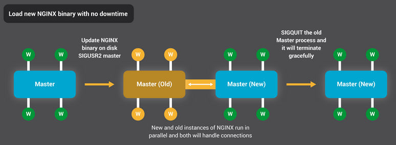 load new NGINX binary with no downtime