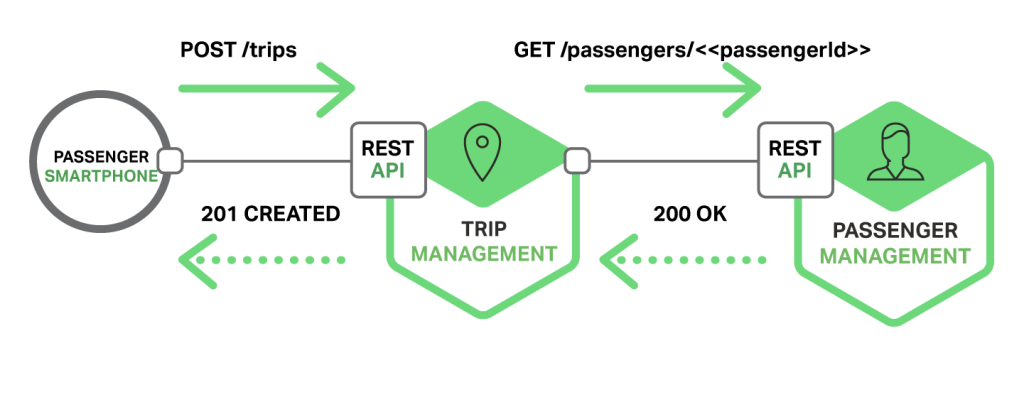 In microservices-based taxi-hailing app, passenger smartphone sends POST request, which trip management microservice converts to GET request to passenger-verification microservice