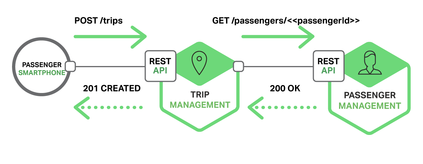 how to use wp rest api to create apps
