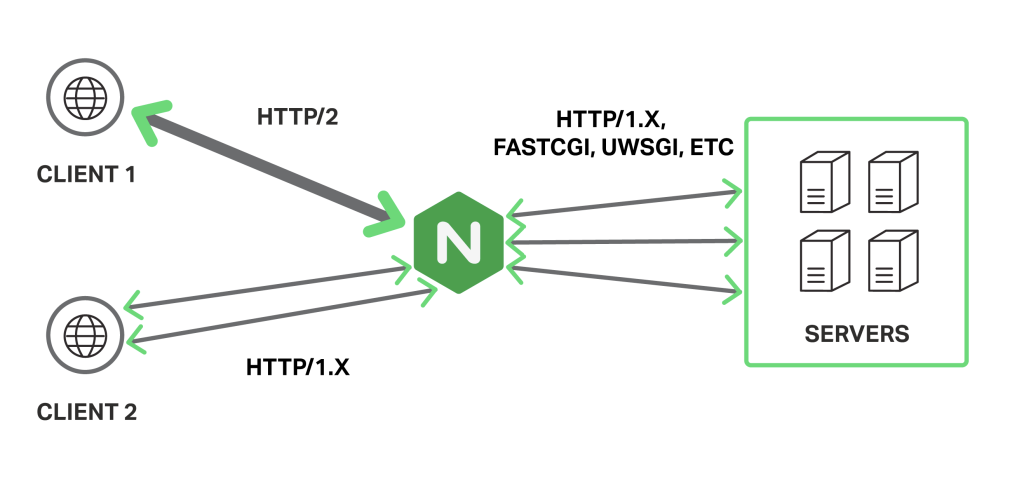 "NGINX acts a ""gateway"" between clients that use HTTP/2 and upstream servers, with which it uses HTTP/1.x, FastCGI, or other unsecured protocols"