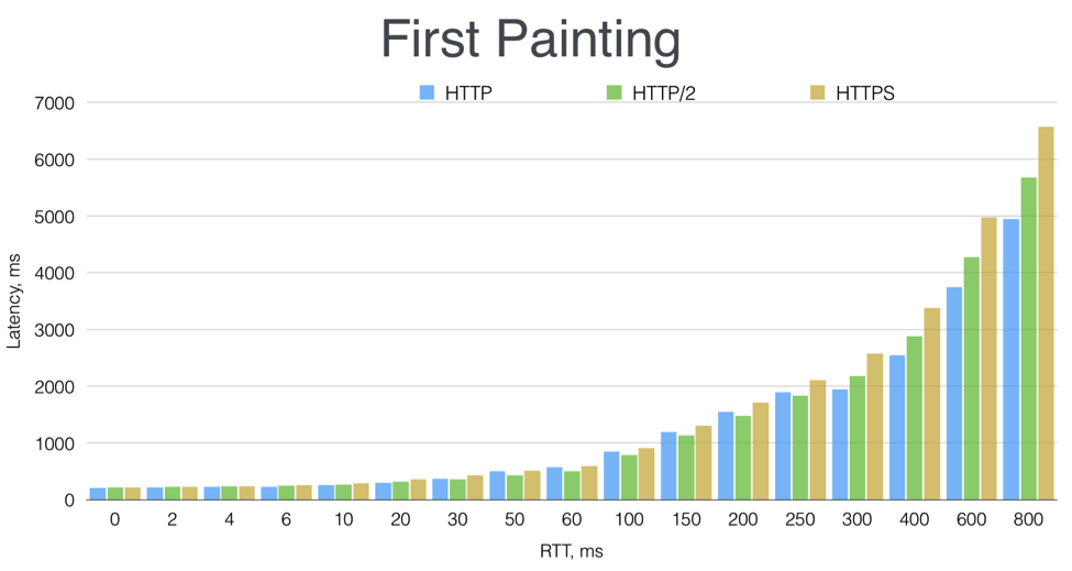 First painting graph for HTTP, HTTP/2, and HTTPS