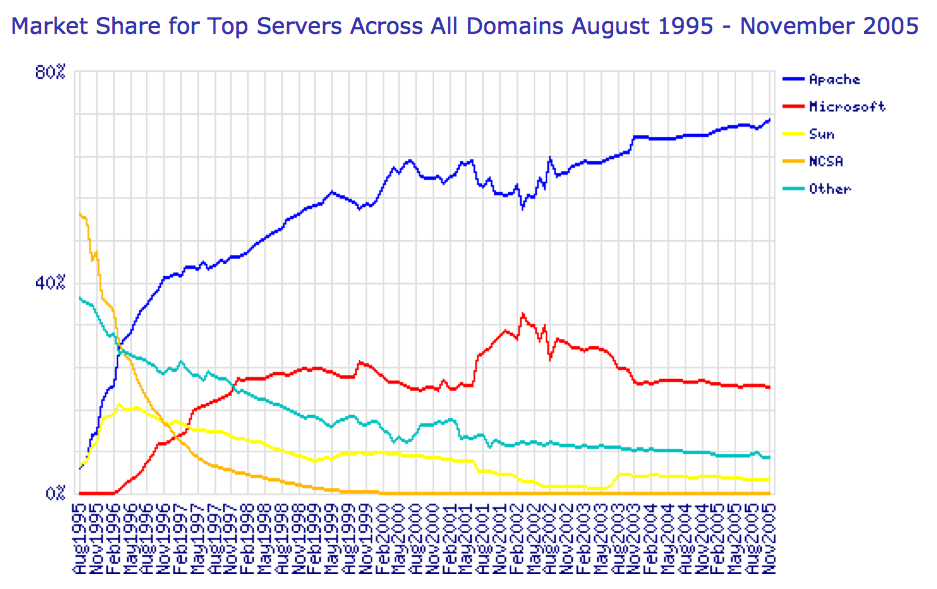 NGINX vs  Apache: Our View of a Decade-Old Question