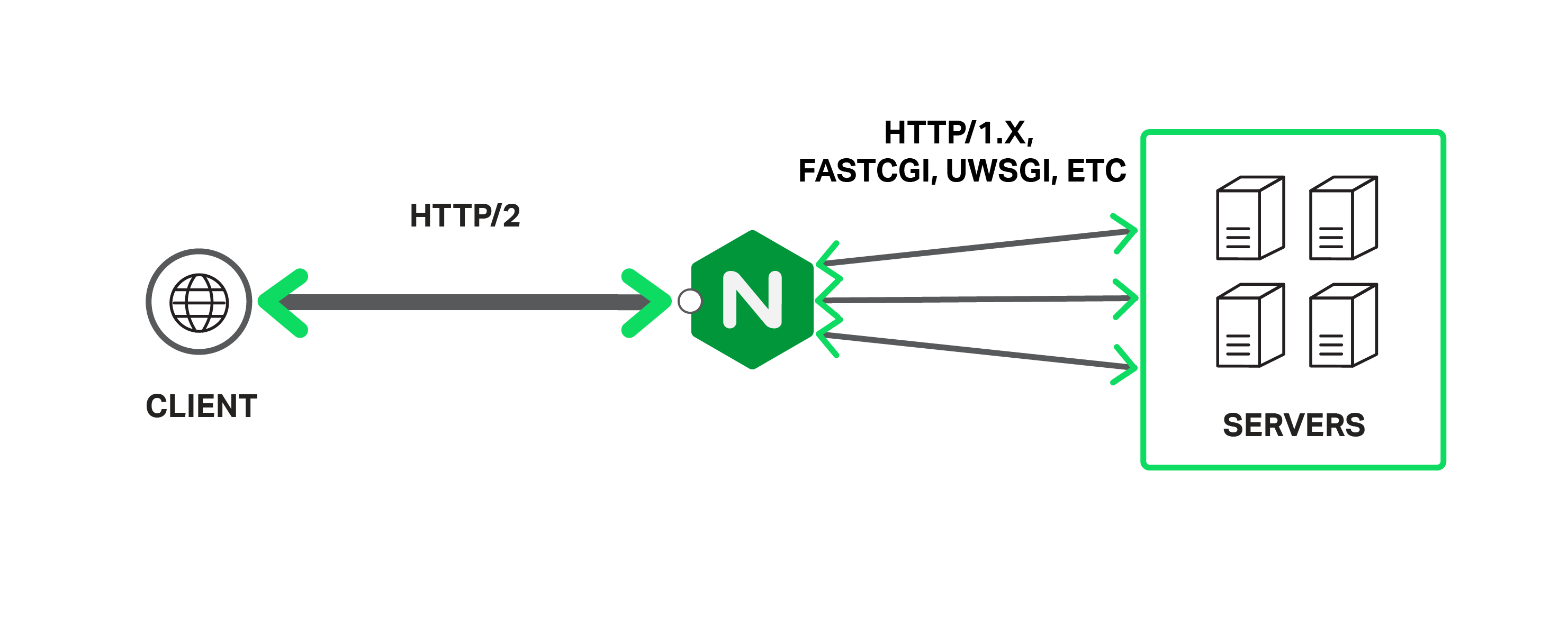 10 Tips To Improve Application Performance Nginx Diagram Of Web Browser Requesting A Page From Server Supports Spdy And Http 2 For Increased