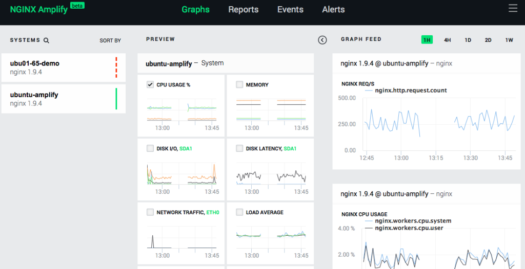 The main dashboard for NGINX Amplify reports the metrics it gathers while monitoring NGINX