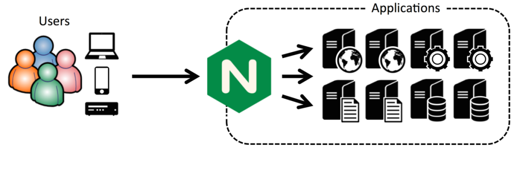 NGINX works as a Node.js reverse proxy server