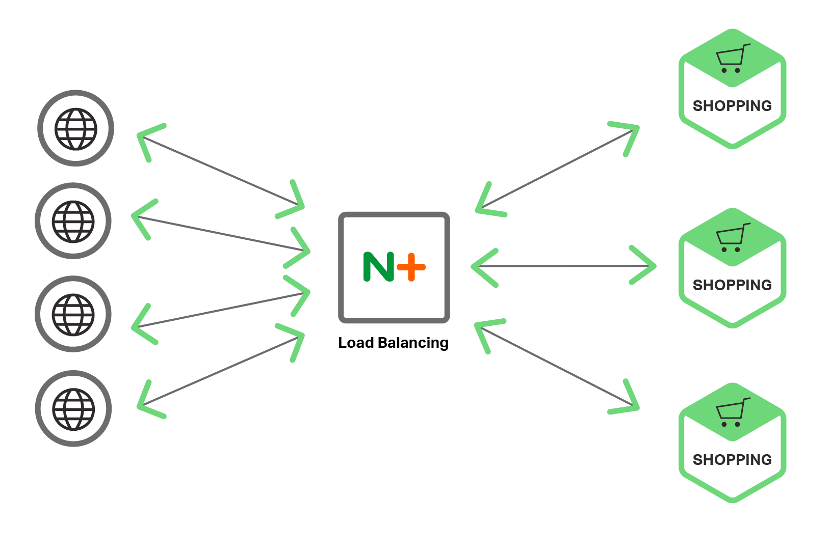 Diagram of microservices load balancing with NGINX Plus