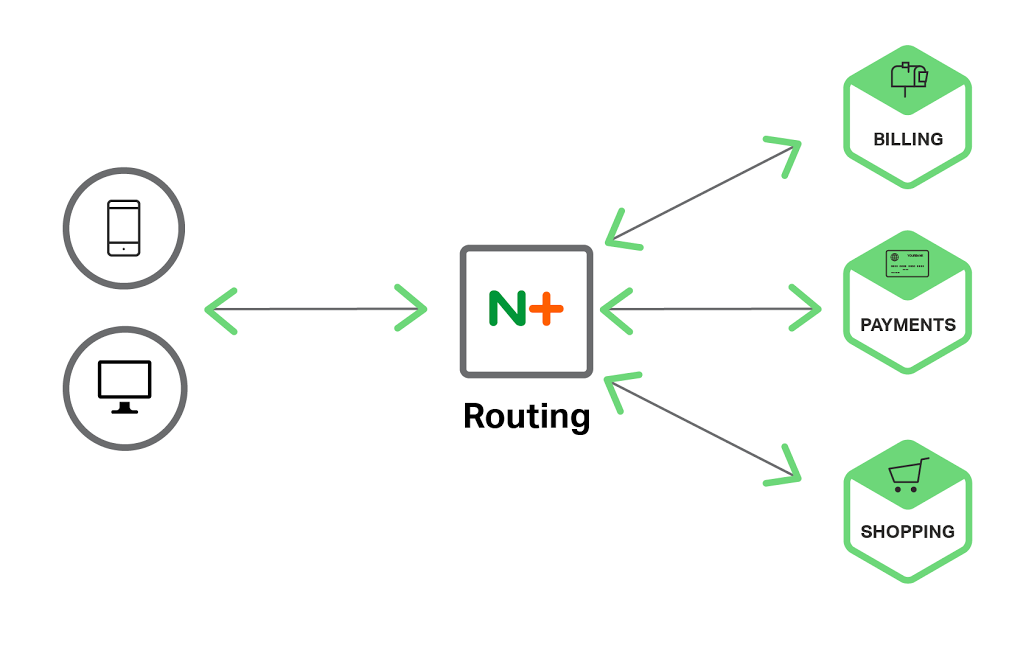 Microservices architecture for traffic management with NGINX Plus