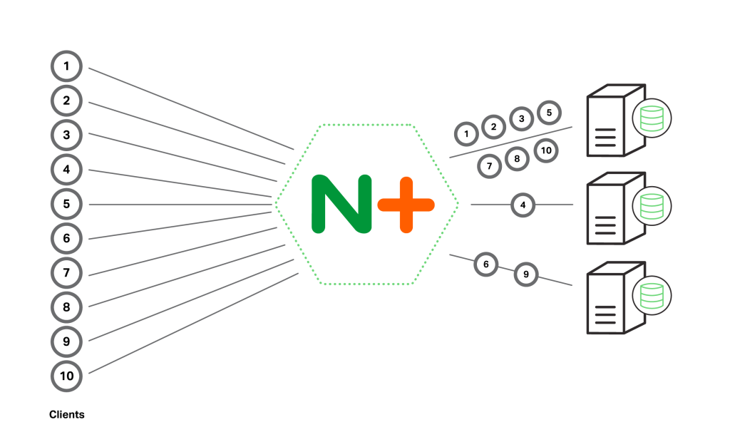 Load balancing with NGINX Plus has additional options