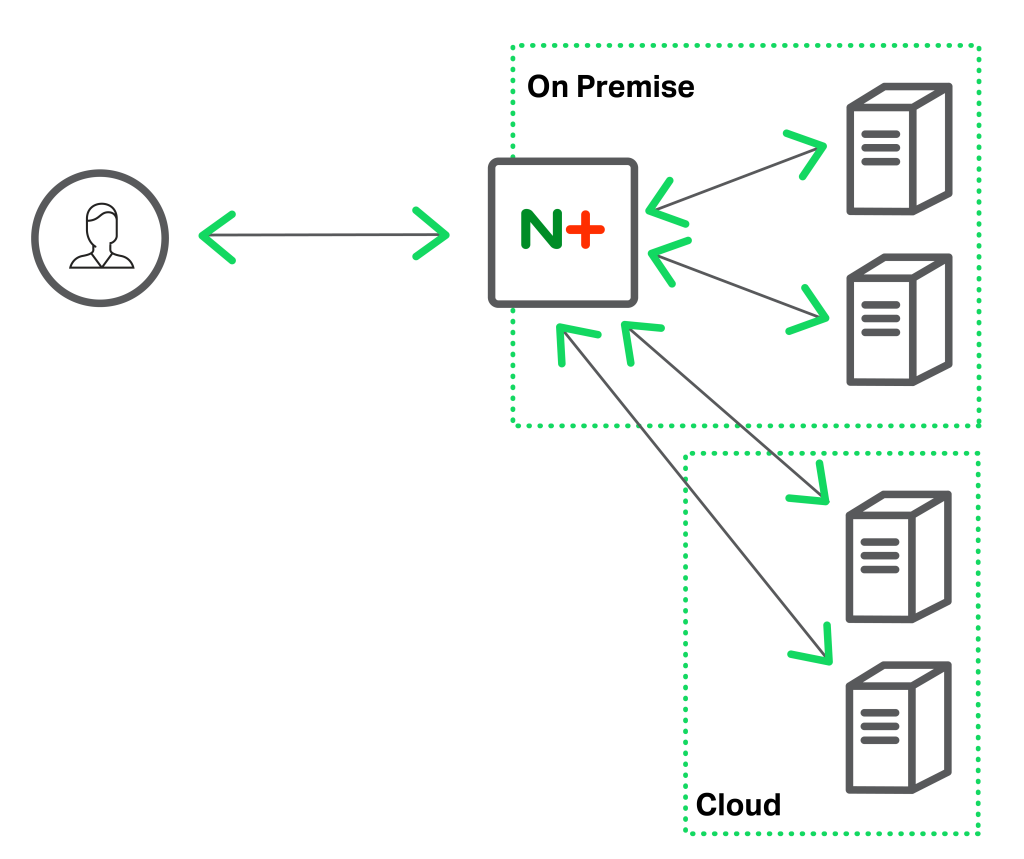 NGINX can send traffic to the cloud with local servers are busy