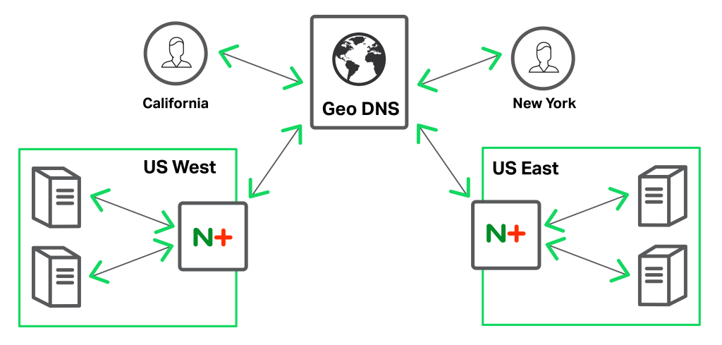 NGINX works GeoDNS providers to enable globally distributed applications
