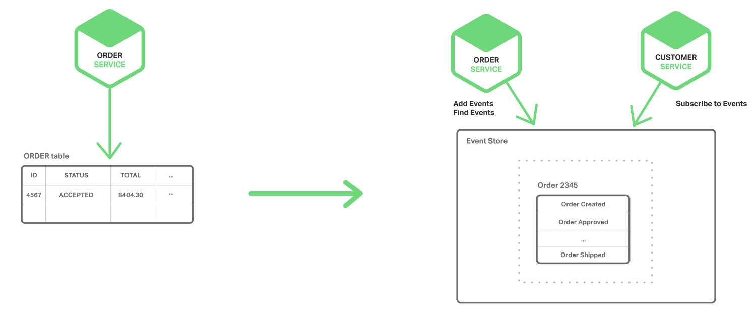 In a microservices architecture, achieve atomicity with event sourcing