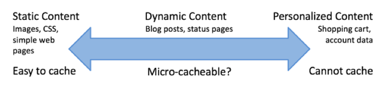 Caching a range of content types: static content is easy to cache, dynamic content is microcacheable, and personalized data cannot be cached.