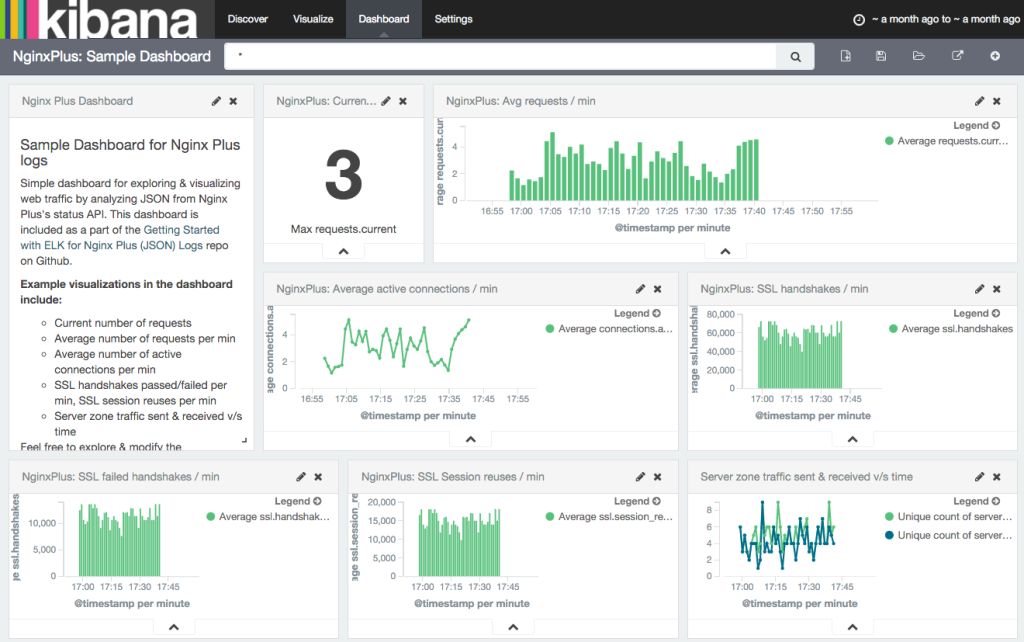 kibana json dashboard
