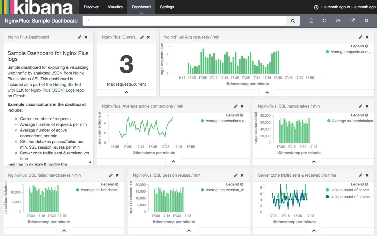 Monitoring NGINX Plus Statistics with ELK   NGINX