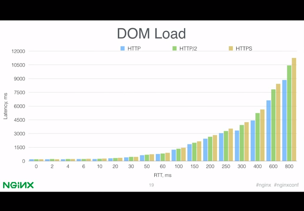 Bar graph comparing download times between HTTP/1, HTTP/2, and HTTPS over networks with different latencies [presentation by Valentin Bartenev, core NGINX developer, at nginx.conf 2015]