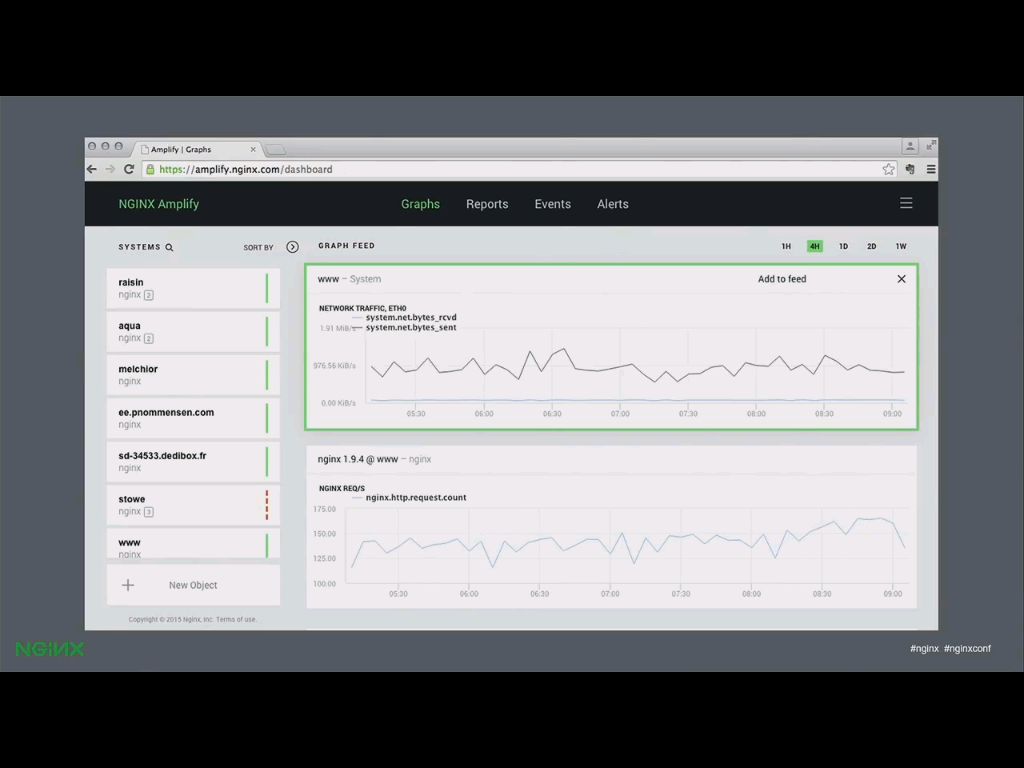 NGINX, Inc. announces beta availability of its new SaaS monitoring tool, NGINX Amplify, at nginx.conf2015