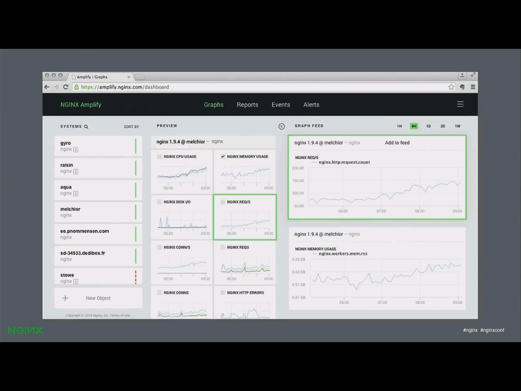 NGINX's SaaS monitoring tool, NGINX Amplify, provides detailed historical data about dozens of metrics for each host