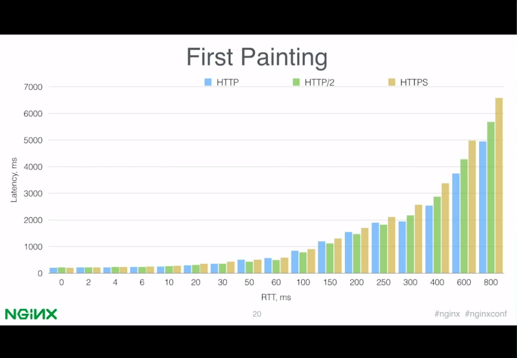 Bar graph comparing time to deliver the first element on a web page, for HTTP/1, HTTP/2, and HTTPS over networks with different latencies [presentation by Valentin Bartenev, core NGINX developer, at nginx.conf 2015]