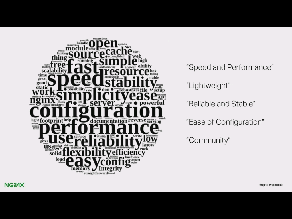 NGINX customers associate these phrases with NGINX and NGINX Plus: speed and performance, lightweight, reliable and stable, ease of configuration, community