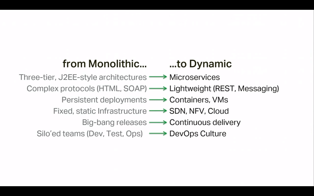 The move from monolithic to dynamic apps involves many dimensions: architecture, protocols, deployment, supporting infrastructure, application delivery schedule, project organization [presentation by Gus Robertson, CEO of NGINX, Inc., at nginx.conf 2015]