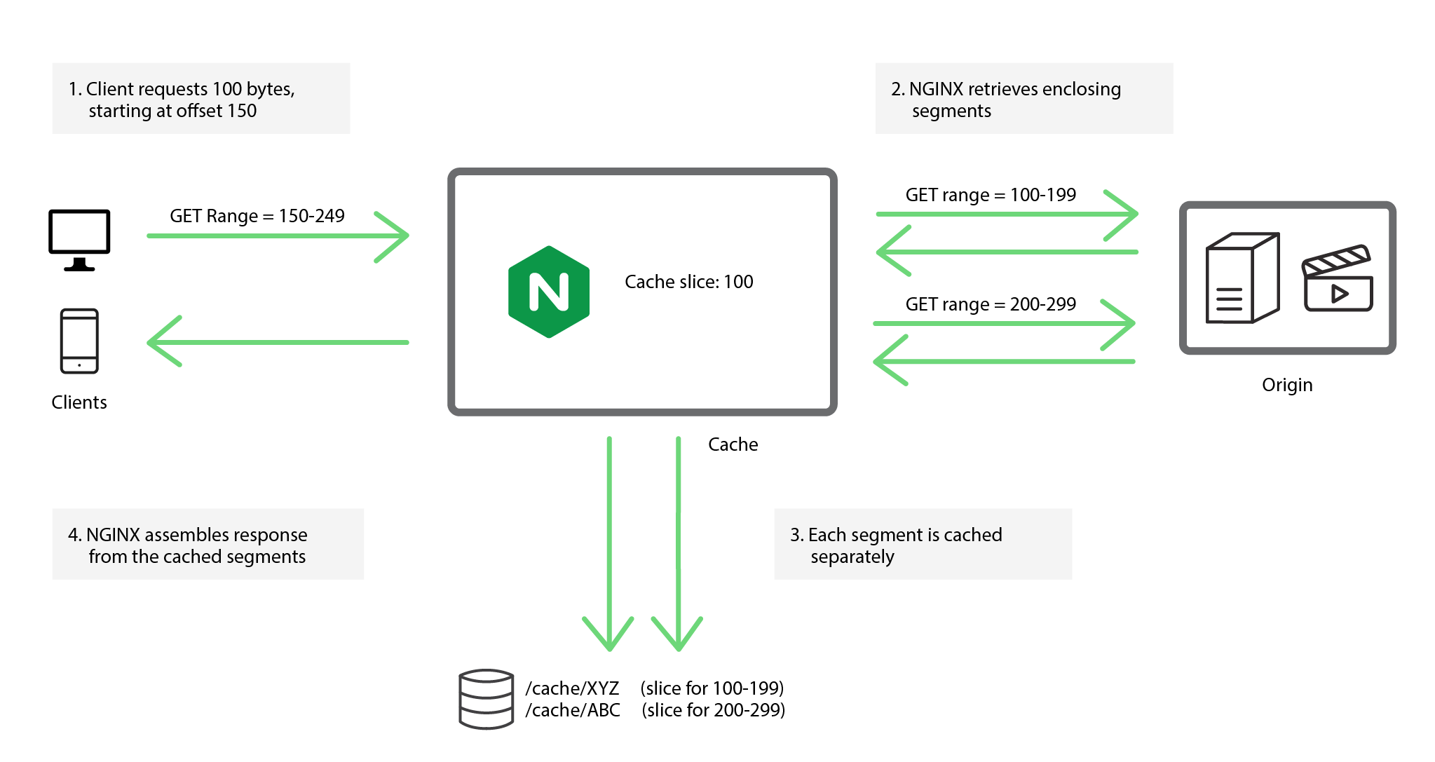 Detailed overview of slicing for caching - NGINX
