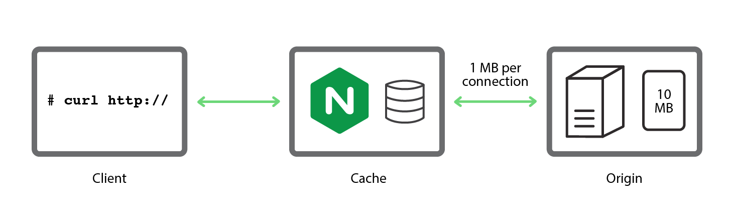 A simple, reproducible test bed used to investigate strategies for caching - NGINX