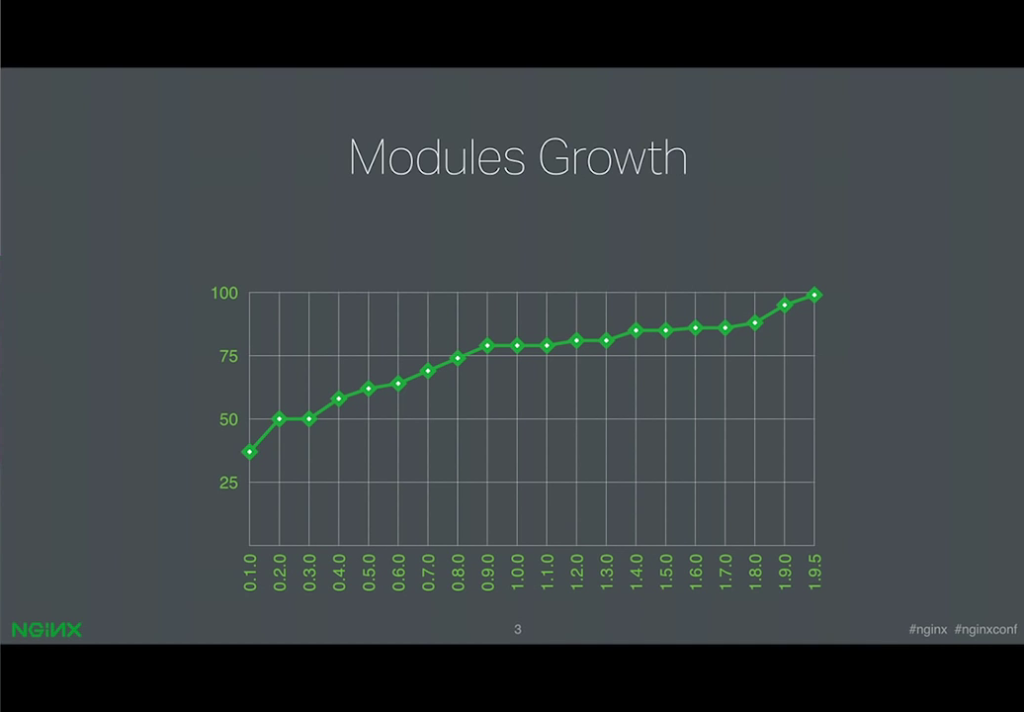 Graph showing the increase in the number of modules in the NGINX core from 30 to nearly 100 over releases 0.1.0 through 1.9.5 [presentation by Ruslan Ermilov, developer of dynamic modules at NGINX, Inc., at nginx.conf 2015]