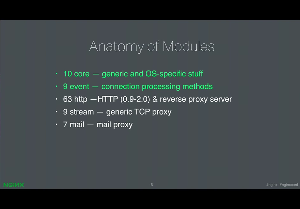 There are 63 HTTP modules for web serving, reverse proxy, and load balancing; 9 stream modules for TCP and UDP, and 7 Mail modules [presentation by Ruslan Ermilov, developer of dynamic modules at NGINX, Inc., at nginx.conf 2015]