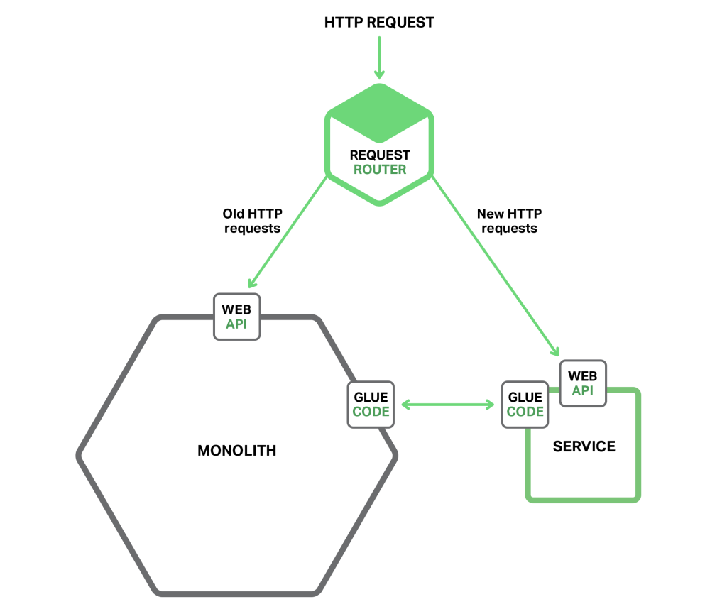 To start migrating from a monolith to a microservices architecture, implement new functionality as microservices; continue routing requests for legacy functionality to the monolith until there is a replacement microservice [Richardson microservices references architecture]