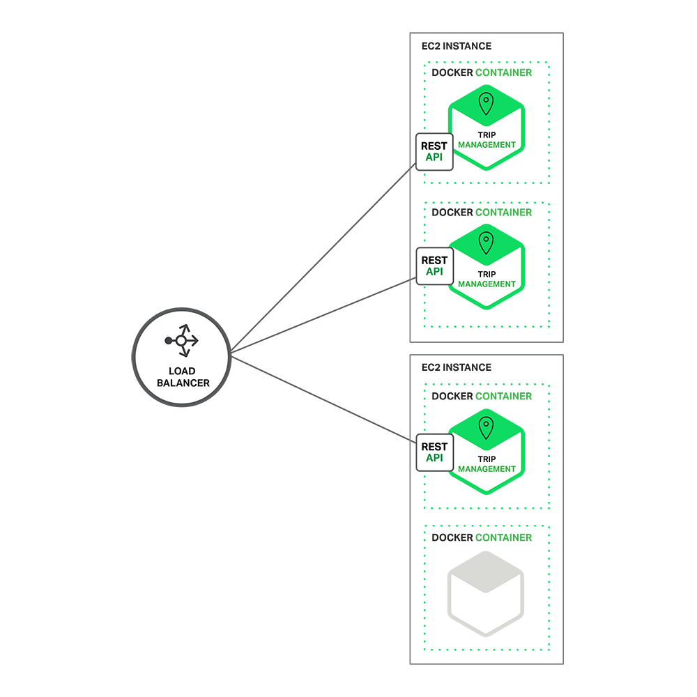 Introduction To Microservices Nginx Block Diagram From State Space Sample App For Ride Hire Service Deployed In Docker Containers And