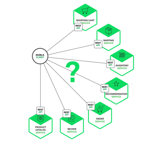 Building Microservices Using an API Gateway | NGINX