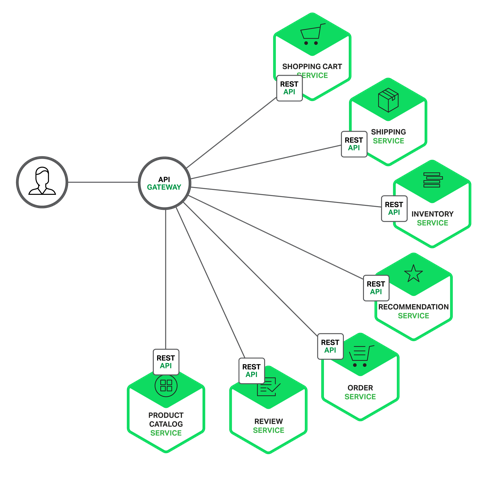 API Gateway simplified diagram