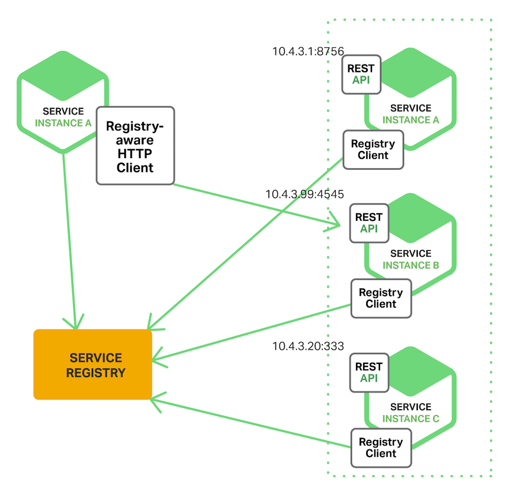 With client-side service discovery, the client determines the network locations of available service instances and load balances requests across them