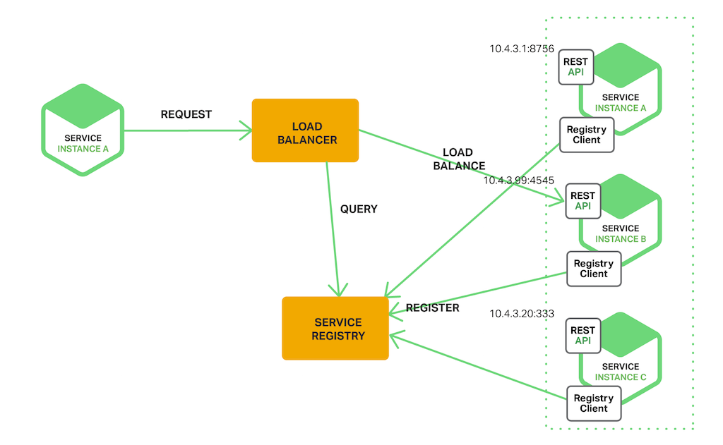 With the server-side service discovery, the load balancer queries a service registry about service locations; clients interact only with the load balancer