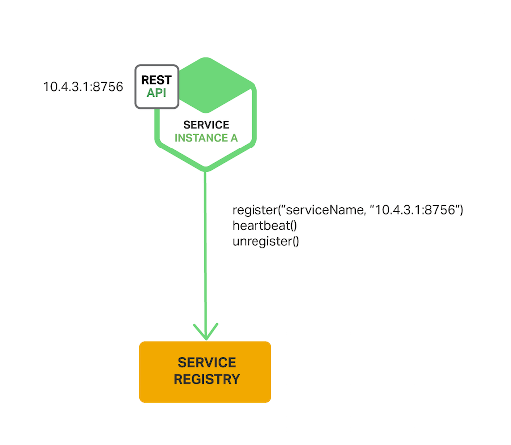 With the self-registration pattern for service discovery, a service instance registers and deregisters itself with the service registry
