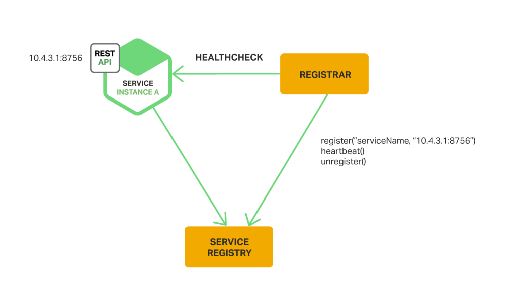 With the third-party registration pattern for service discovery, a separate service registrar registers and deregisters service instances with the service registry