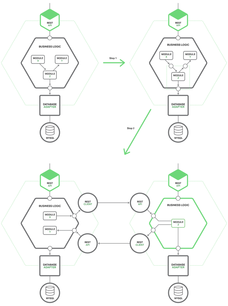 Extract a module/microservice from a monolith by defining a coarse-grained interface between the module and the monolith [Richardson microservices reference architecture]