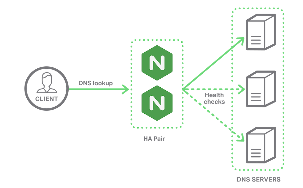 NGINX Plus R9 and later supports UDP load balancing, ideal for providing highly available DNS services