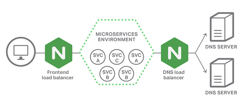 The UDP load balancing capability in NGINX and NGINX Plus makes them ideal for DNS load balancing in a microservices environment and with high availability and scale