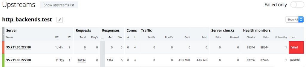 The 'Upstreams' tab on the NGINX Plus live activity monitoring dashboard provides information about the servers in each upstream group for HTTP/HTTPS traffic
