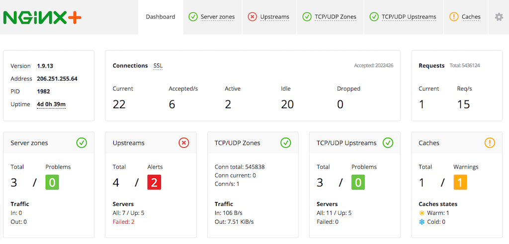 The overview Dashboard tab on the NGINX Plus dashboard provides an at‑a‑glance summary of NGINX Plus activity and the health of your application server